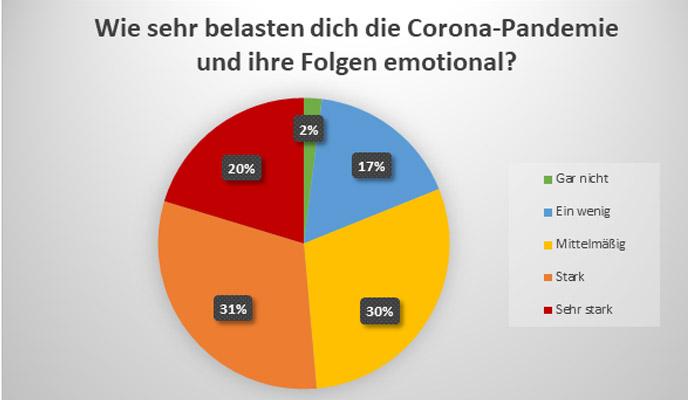 Corona Statistik 1